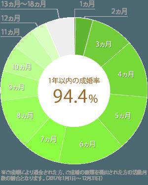 サンマリエ成婚率